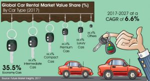Booming demand drives the global car rental services market