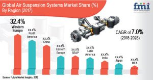 Air Suspension Systems Market