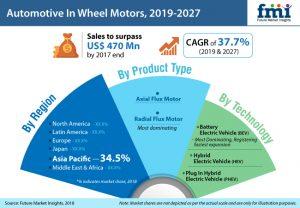 Automotive In-Wheel Motors Market