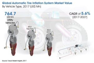 automatic tire inflation system