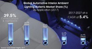 automotive interior ambient lighting system